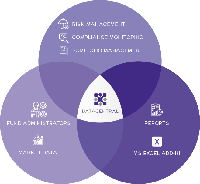 What We Do - Tailoring Software Services for Fund Management Companies
